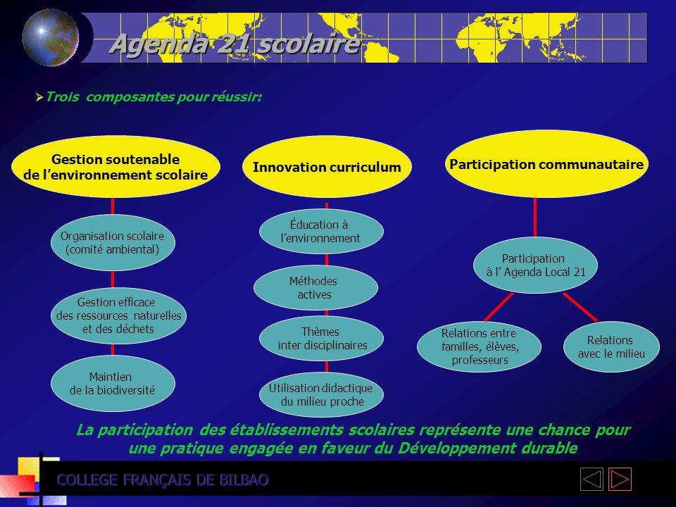 Agenda 21 scolaire Trois composantes pour réussir: Participation communautaire. Gestion soutenable.