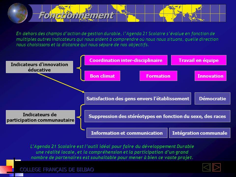 Fonctionnement COLLEGE FRANÇAIS DE BILBAO