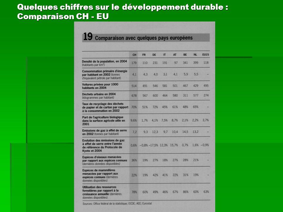 Quelques chiffres sur le développement durable : Comparaison CH - EU