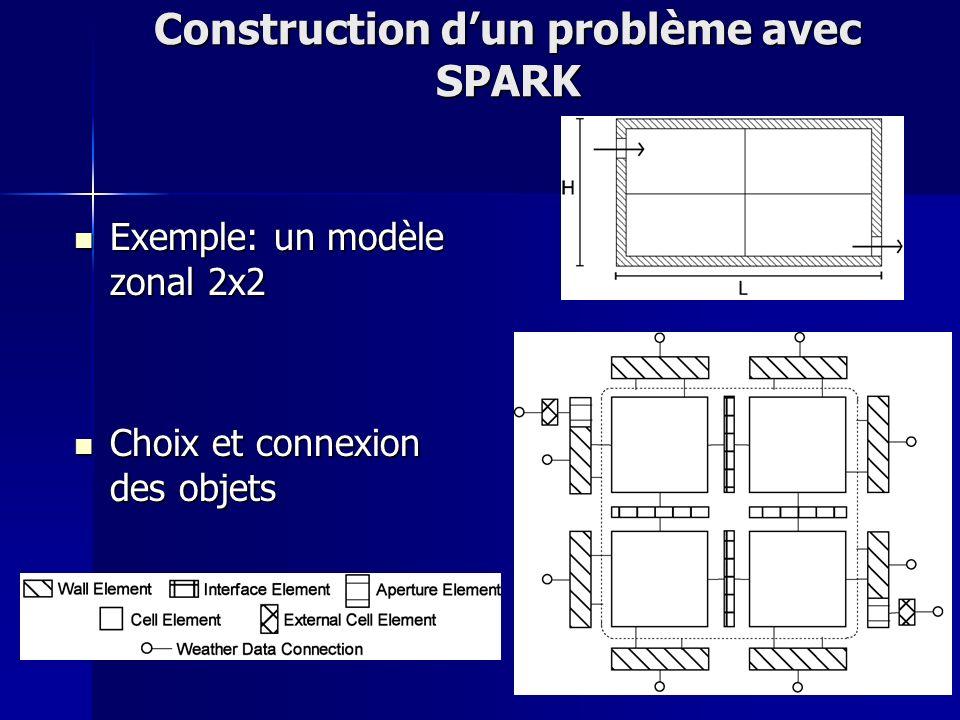 Construction d'un problème avec SPARK