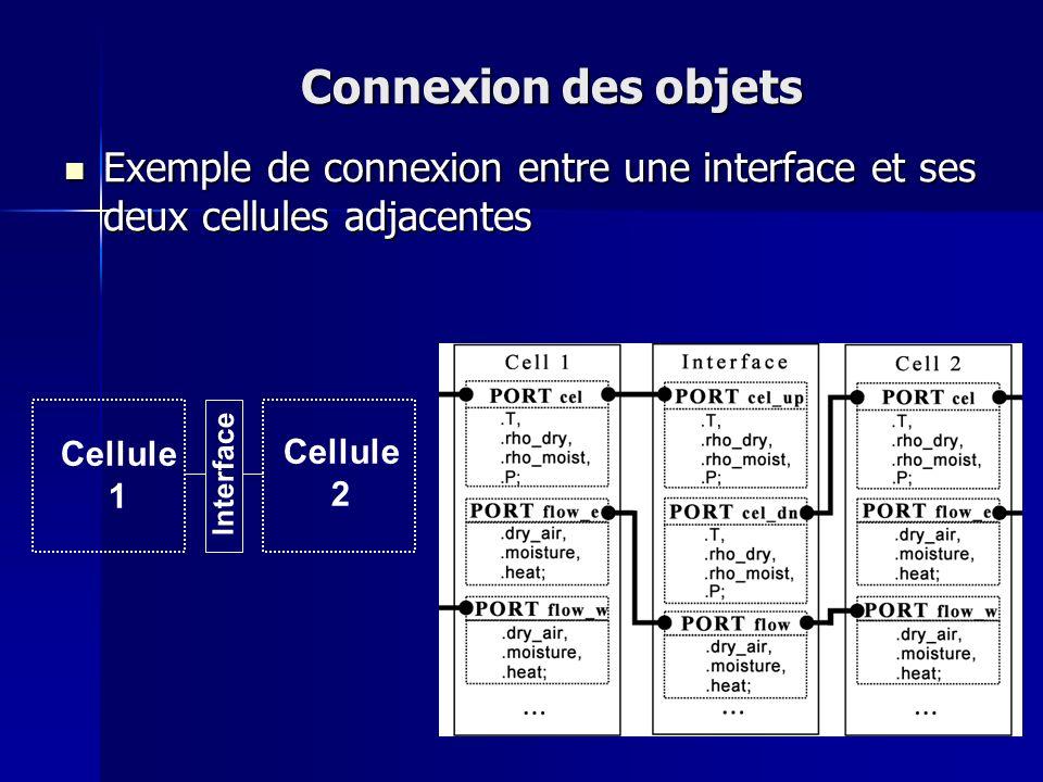 Connexion des objets Exemple de connexion entre une interface et ses deux cellules adjacentes. Cellule.