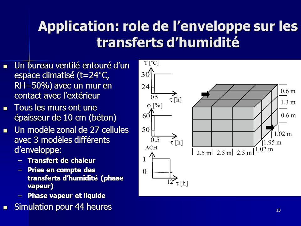Application: role de l'enveloppe sur les transferts d'humidité