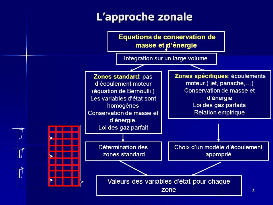 Equations de conservation de masse et d'énergie