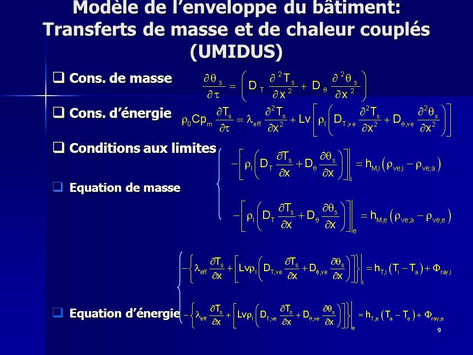 Modèle de l'enveloppe du bâtiment: Transferts de masse et de chaleur couplés (UMIDUS)