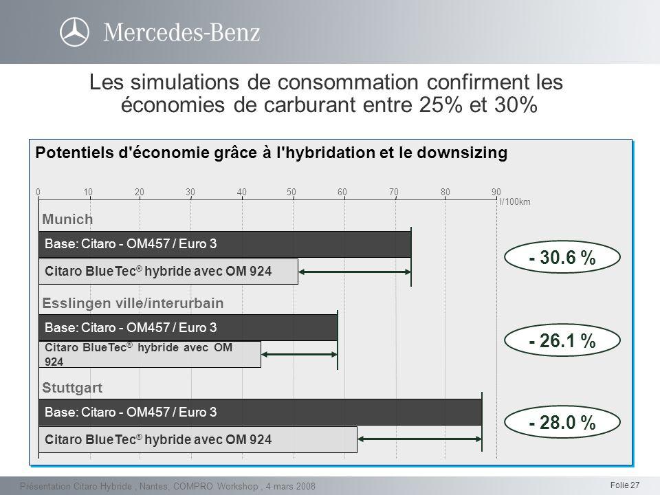 Les simulations de consommation confirment les économies de carburant entre 25% et 30%
