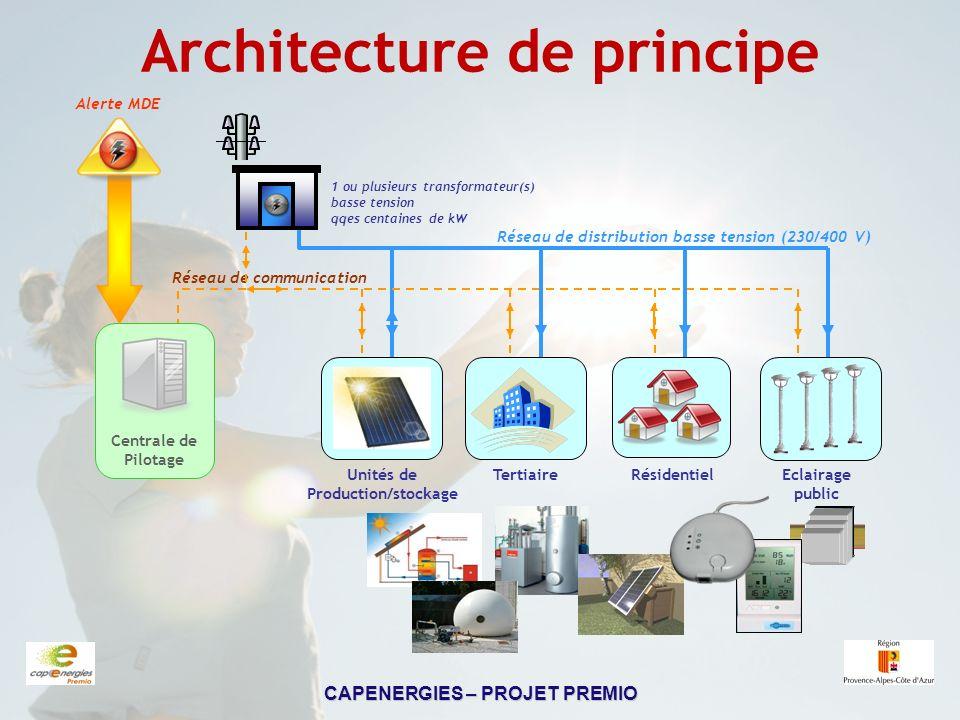 Architecture de principe