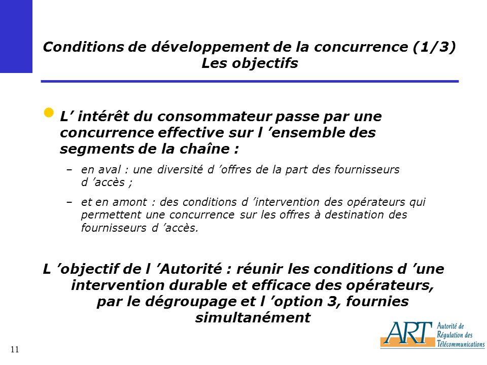 Conditions de développement de la concurrence (1/3) Les objectifs