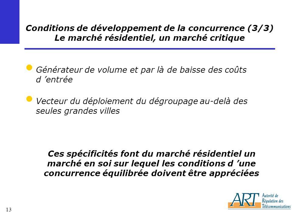Conditions de développement de la concurrence (3/3) Le marché résidentiel, un marché critique
