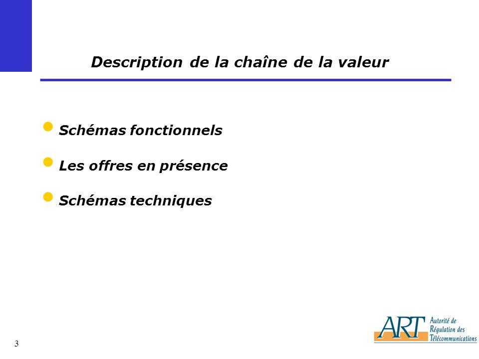 Description de la chaîne de la valeur