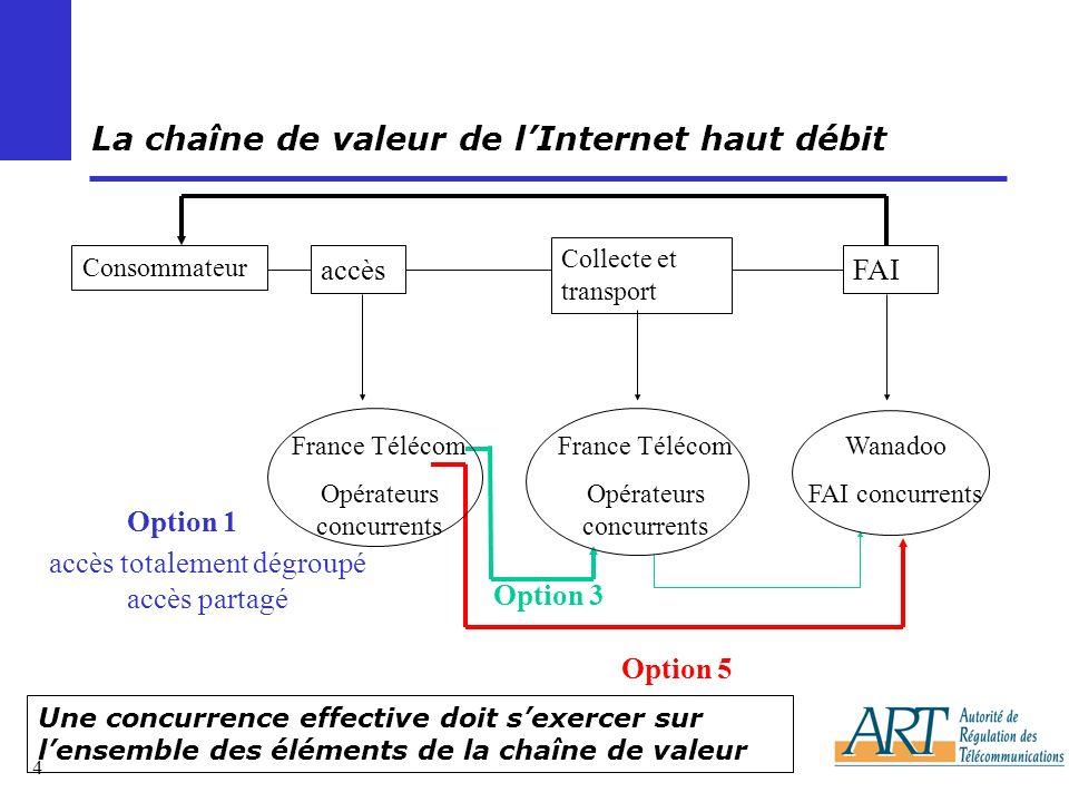 La chaîne de valeur de l'Internet haut débit