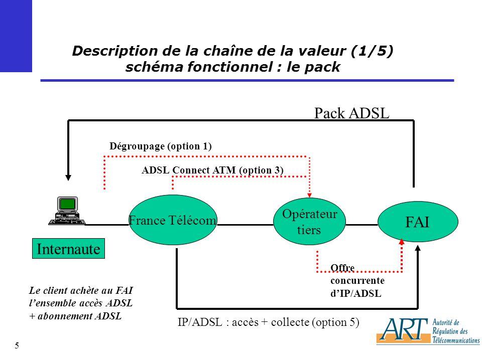 Pack ADSL FAI Internaute Description de la chaîne de la valeur (1/5)