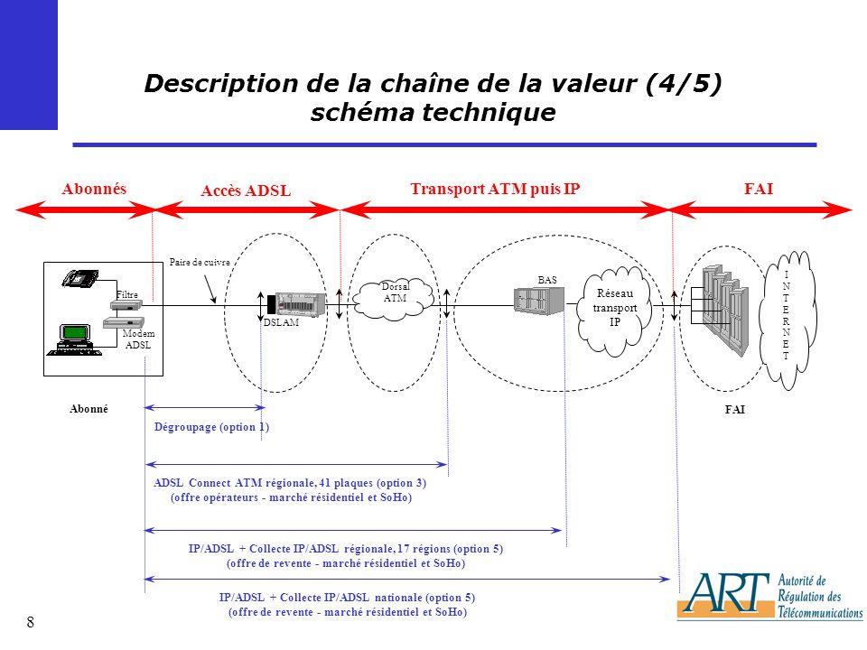 Description de la chaîne de la valeur (4/5) schéma technique