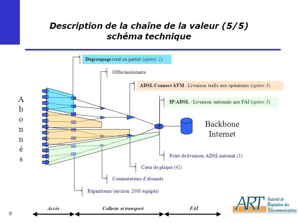 Description de la chaîne de la valeur (5/5) schéma technique