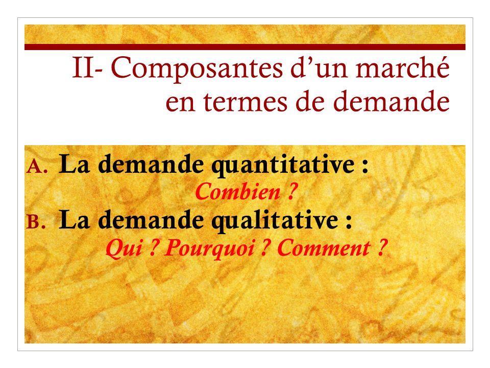 II- Composantes d'un marché en termes de demande