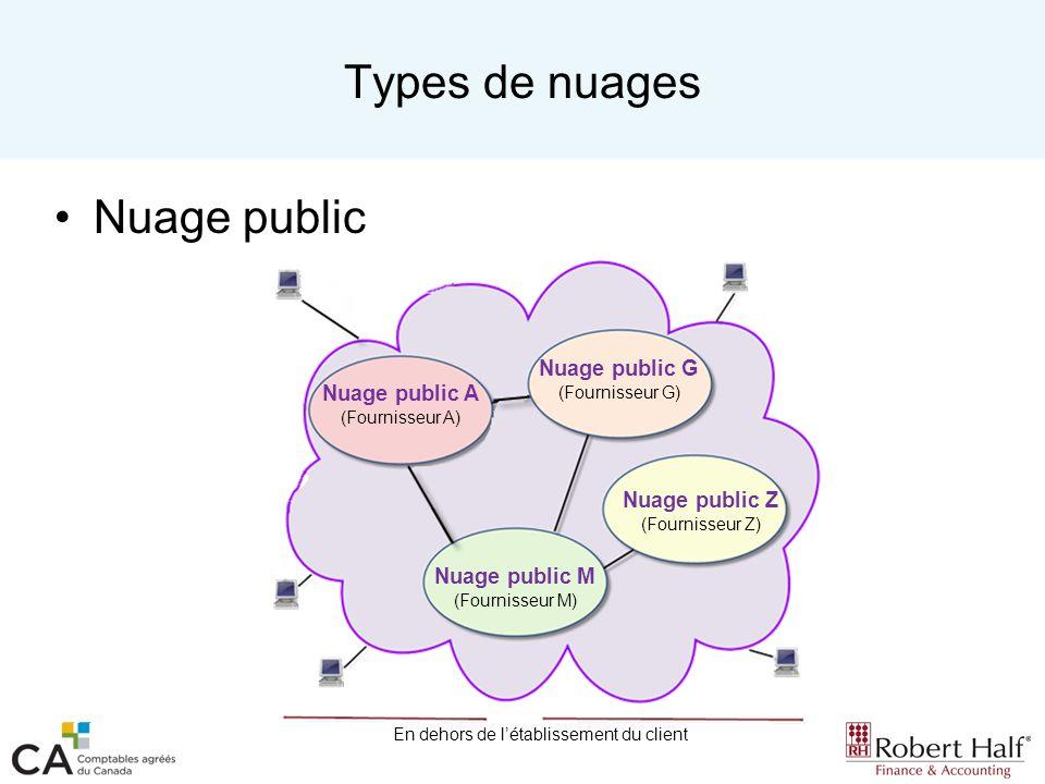 Types de nuages Nuage public Nuage public G (Fournisseur G)