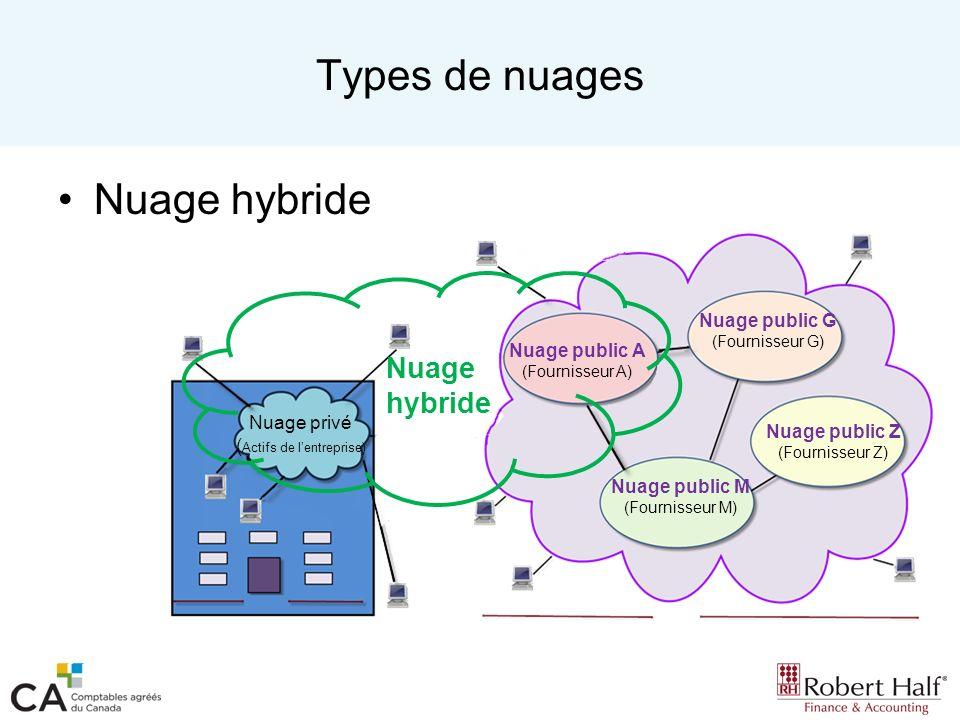 Types de nuages Nuage hybride Nuage hybride