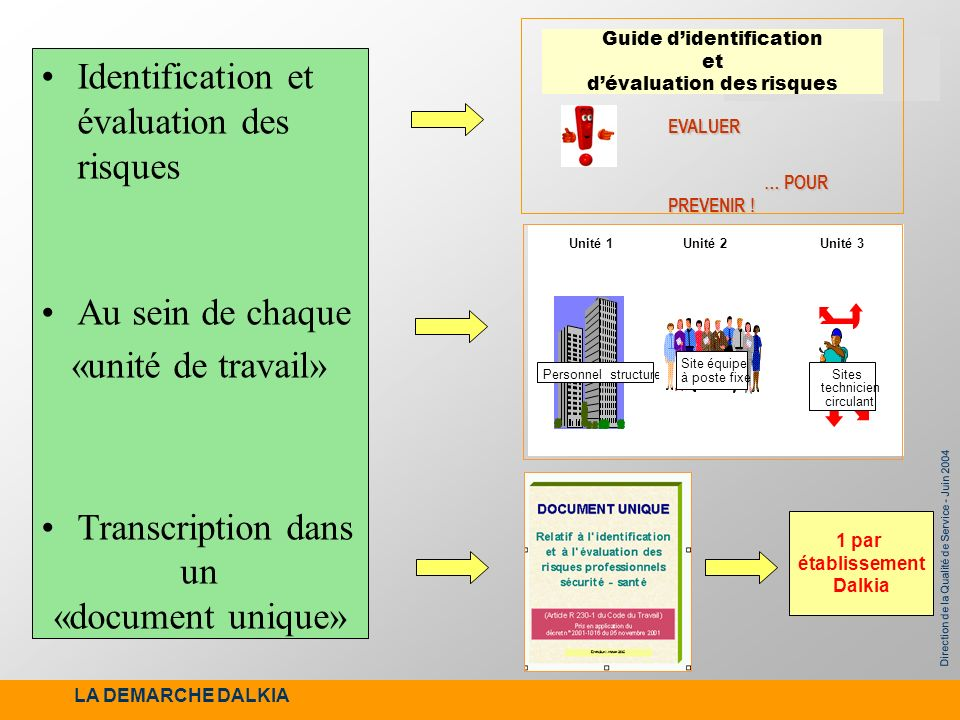 Guide d'identification et d'évaluation des risques