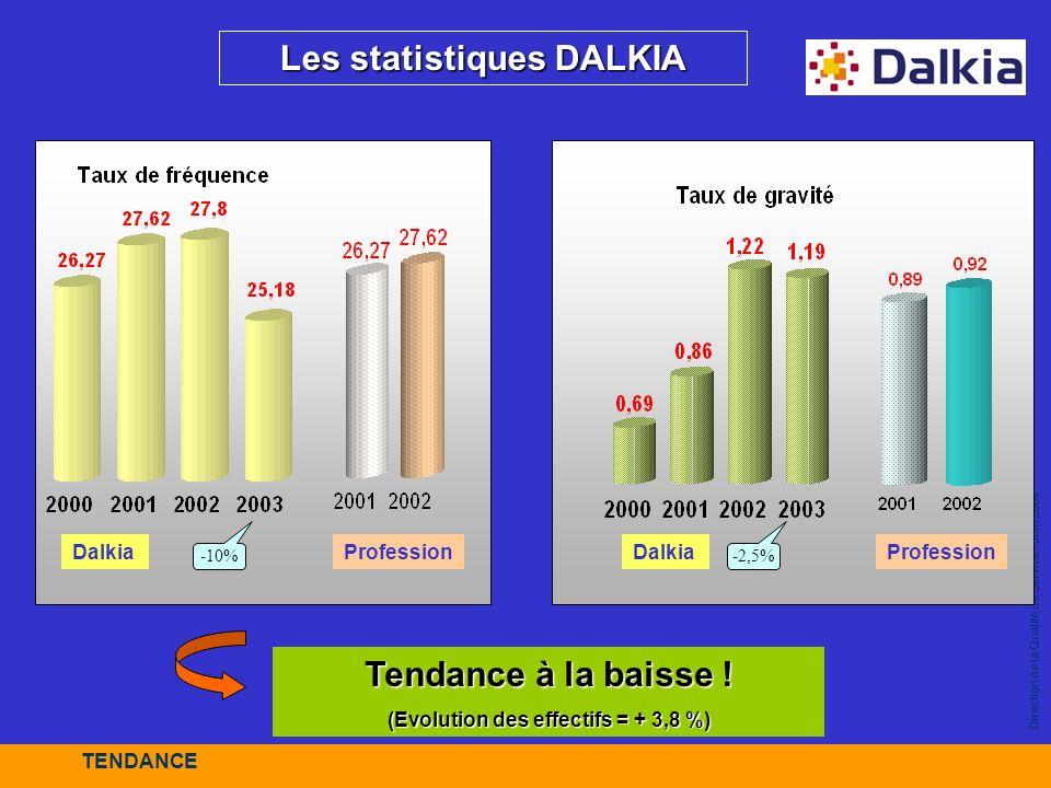 Les statistiques DALKIA (Evolution des effectifs = + 3,8 %)