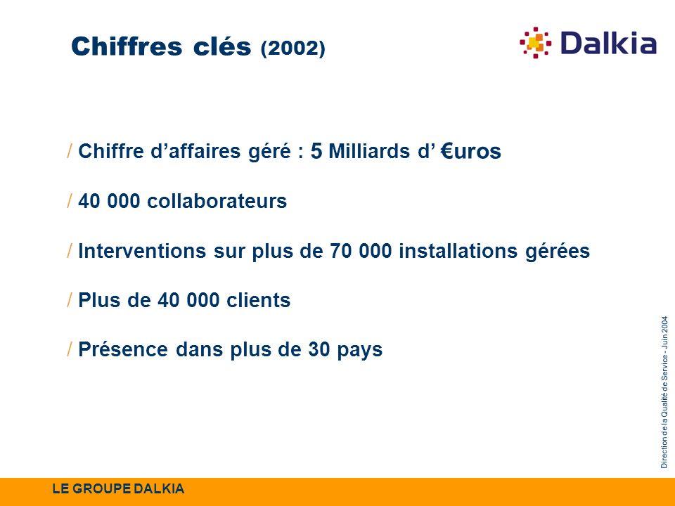 Chiffres clés (2002) Chiffre d'affaires géré : 5 Milliards d' €uros