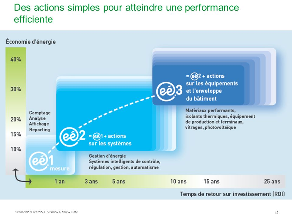 Des actions simples pour atteindre une performance efficiente