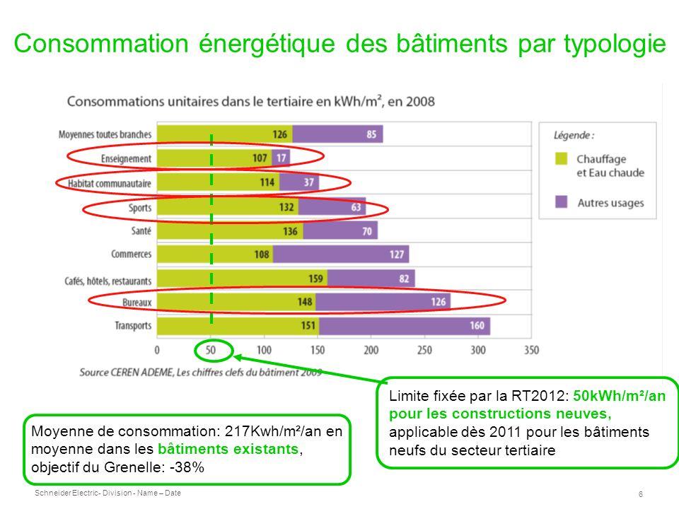 Consommation énergétique des bâtiments par typologie