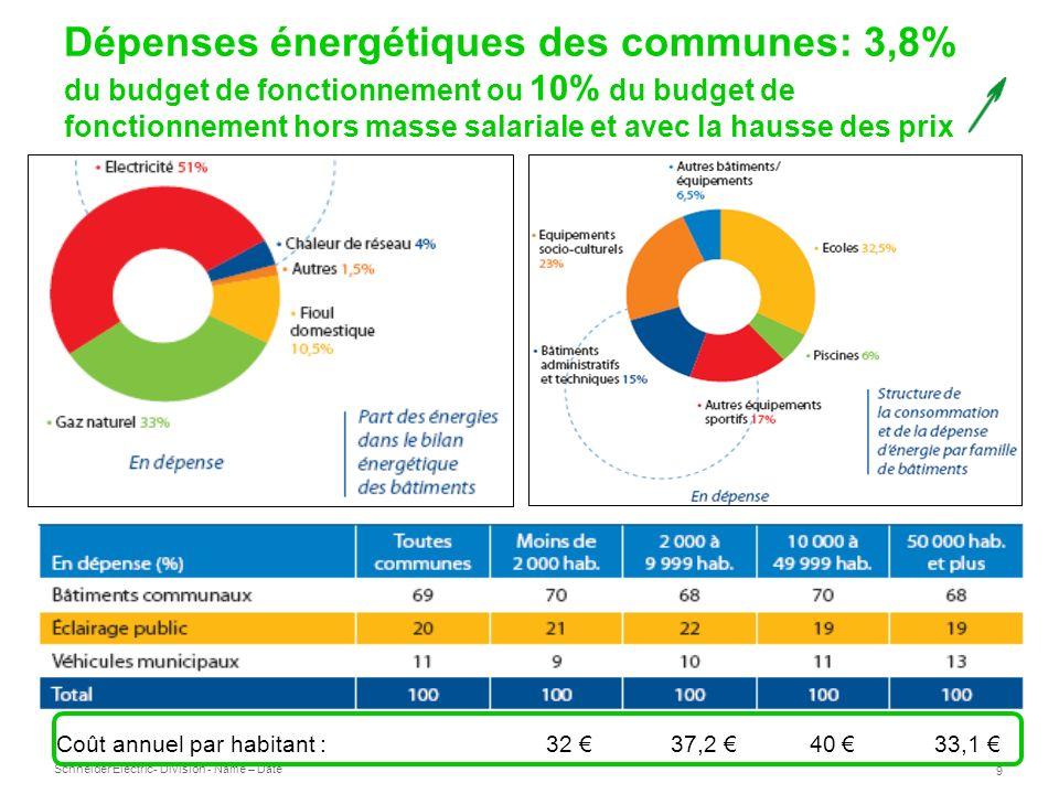 Dépenses énergétiques des communes: 3,8% du budget de fonctionnement ou 10% du budget de fonctionnement hors masse salariale et avec la hausse des prix