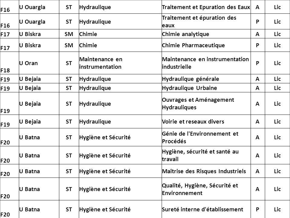 F16U Ouargla. ST. Hydraulique. Traitement et Epuration des Eaux. A. Lic. Traitement et épuration des eaux.