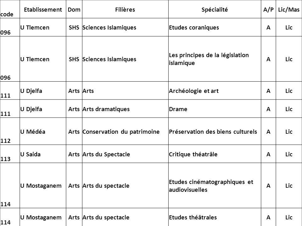 codeEtablissement. Dom. Filières. Spécialité. A/P. Lic/Mas. 096. U Tlemcen. SHS. Sciences Islamiques.