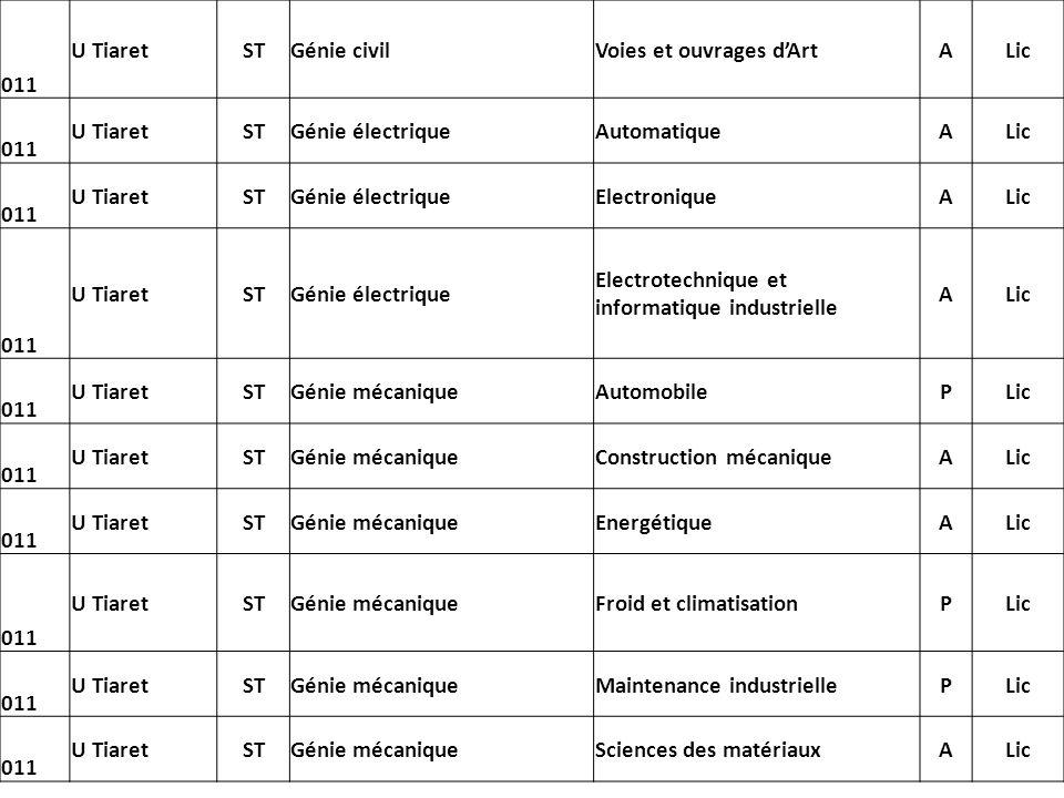 011U Tiaret. ST. Génie civil. Voies et ouvrages d'Art. A. Lic. Génie électrique. Automatique. Electronique.