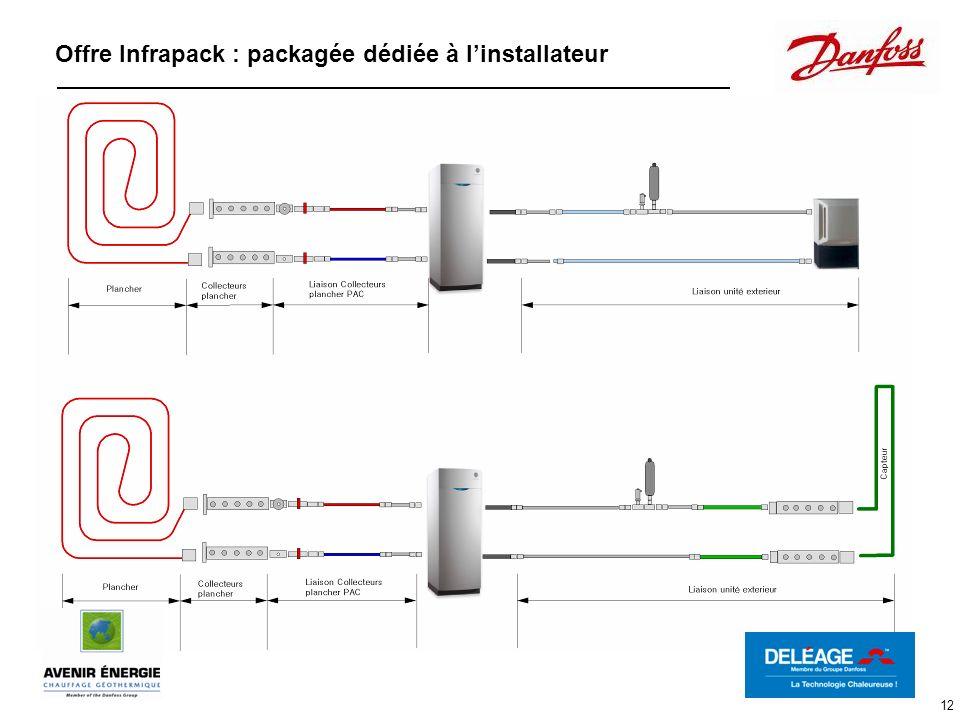 Offre Infrapack : packagée dédiée à l'installateur