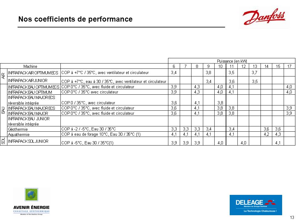 Nos coefficients de performance