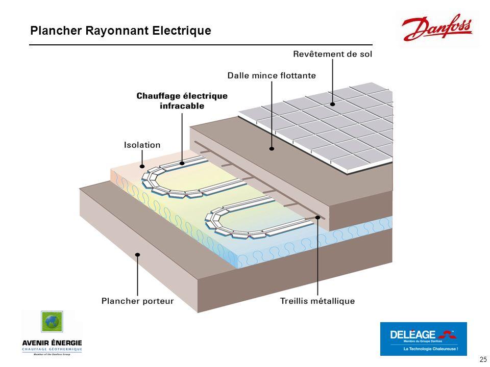 Plancher Rayonnant Electrique