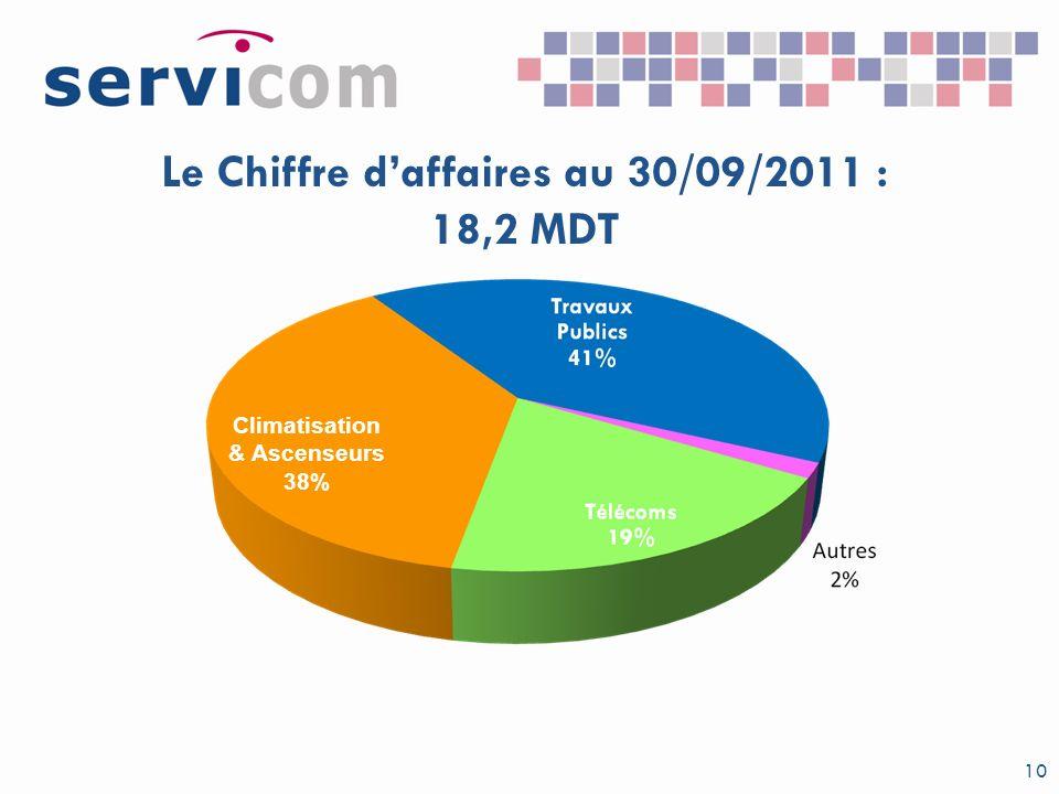 Le Chiffre d'affaires au 30/09/2011 : 18,2 MDT
