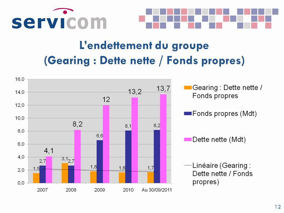 L'endettement du groupe (Gearing : Dette nette / Fonds propres)