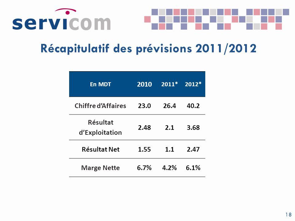 Récapitulatif des prévisions 2011/2012 Résultat d'Exploitation