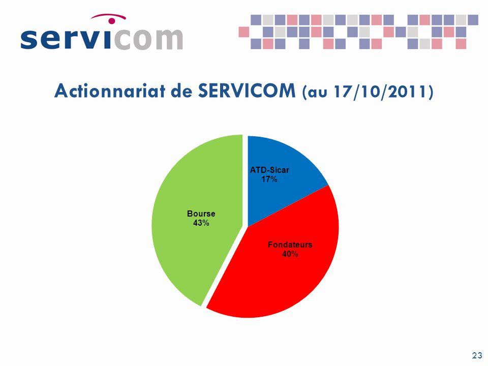 Actionnariat de SERVICOM (au 17/10/2011)