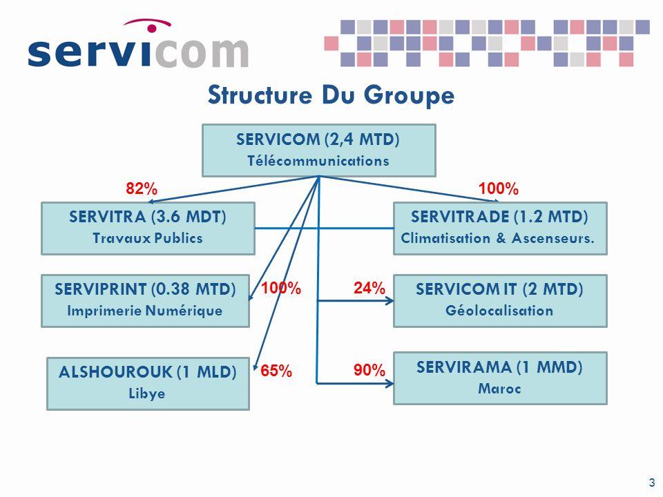 Structure Du Groupe SERVICOM (2,4 MTD) SERVITRA (3.6 MDT)