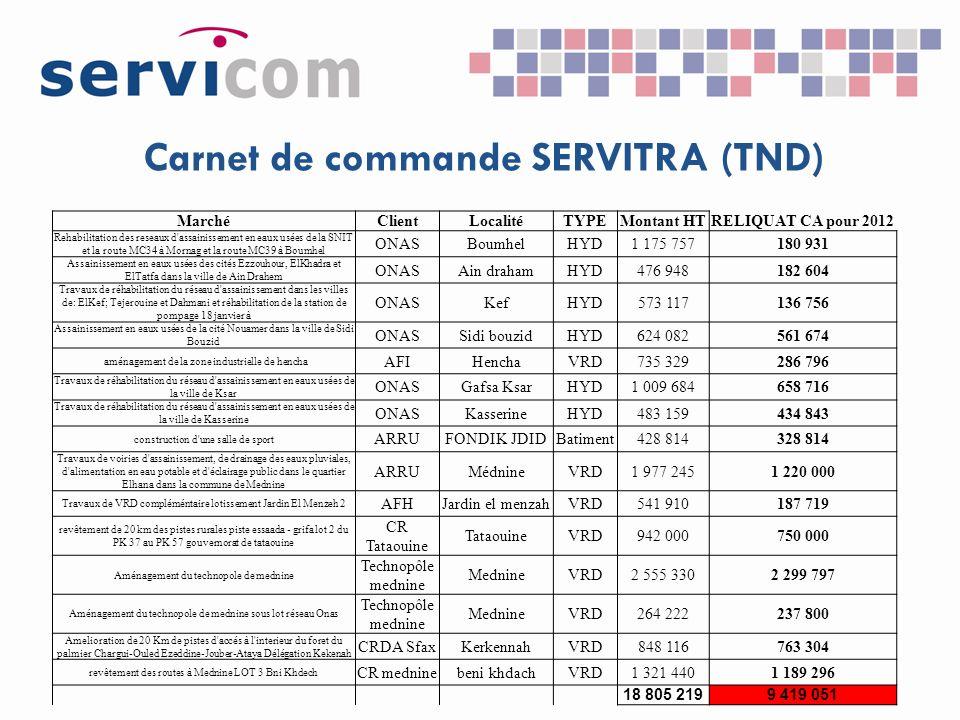 Carnet de commande SERVITRA (TND)