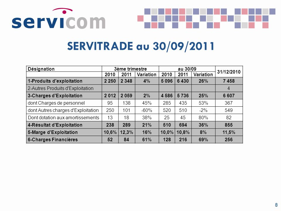 SERVITRADE au 30/09/2011 Désignation 3ème trimestre au 30/09