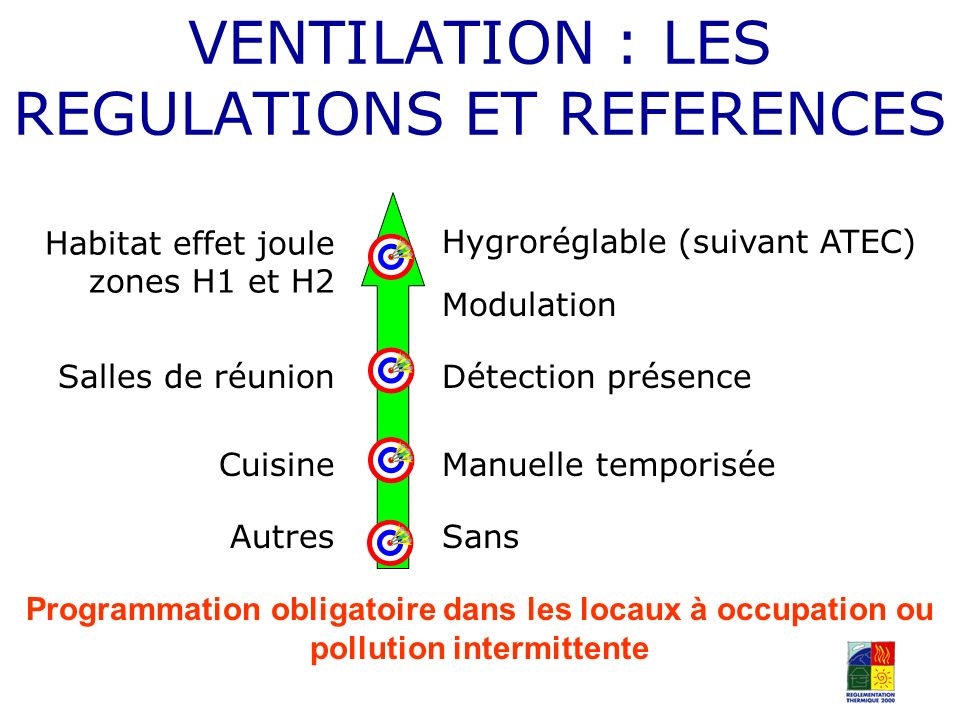 VENTILATION : LES REGULATIONS ET REFERENCES
