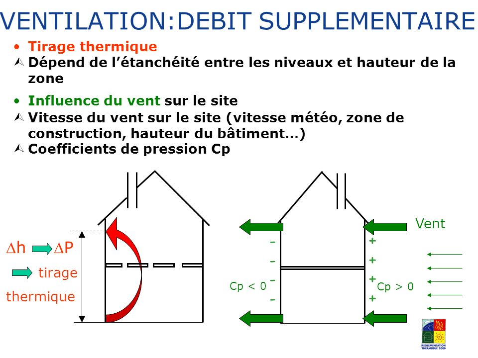 VENTILATION:DEBIT SUPPLEMENTAIRE