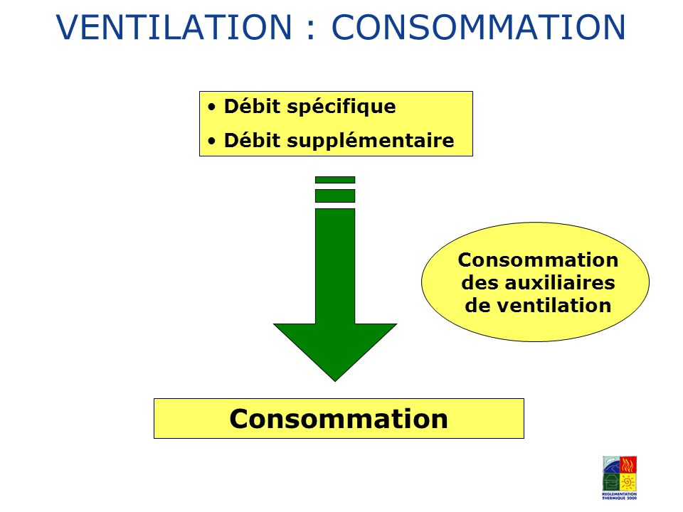 VENTILATION : CONSOMMATION