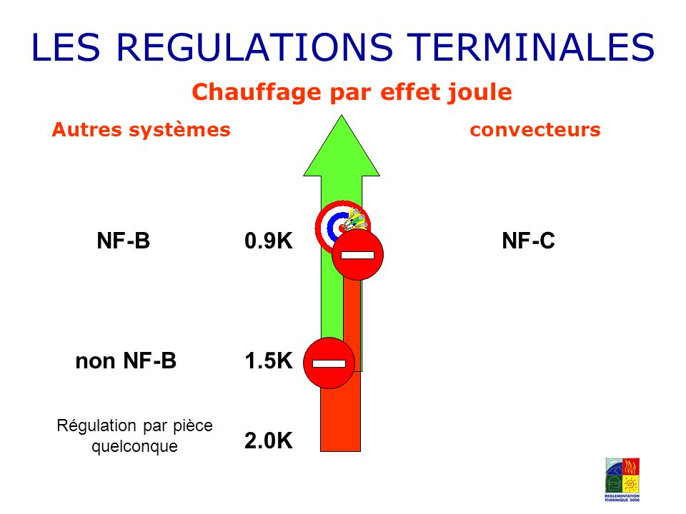 LES REGULATIONS TERMINALES