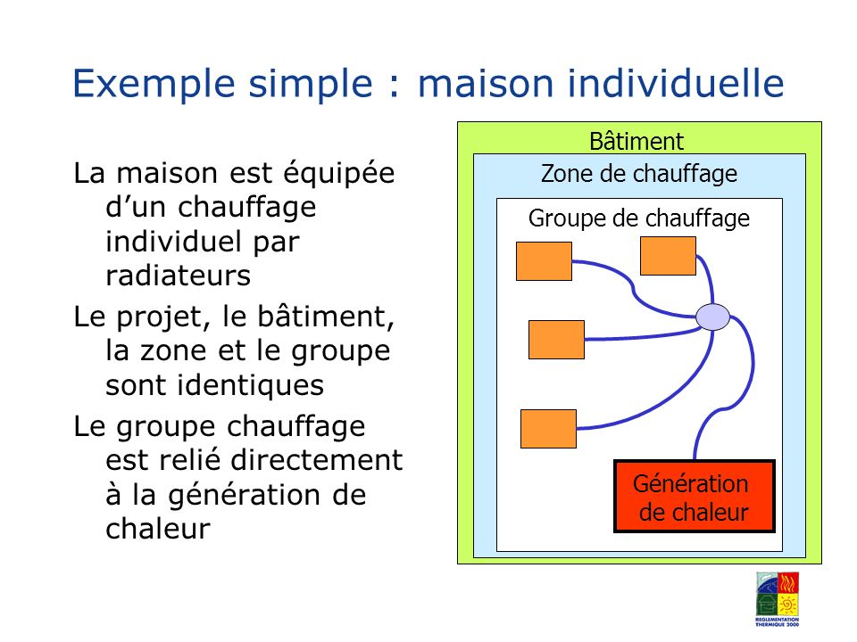 Exemple simple : maison individuelle