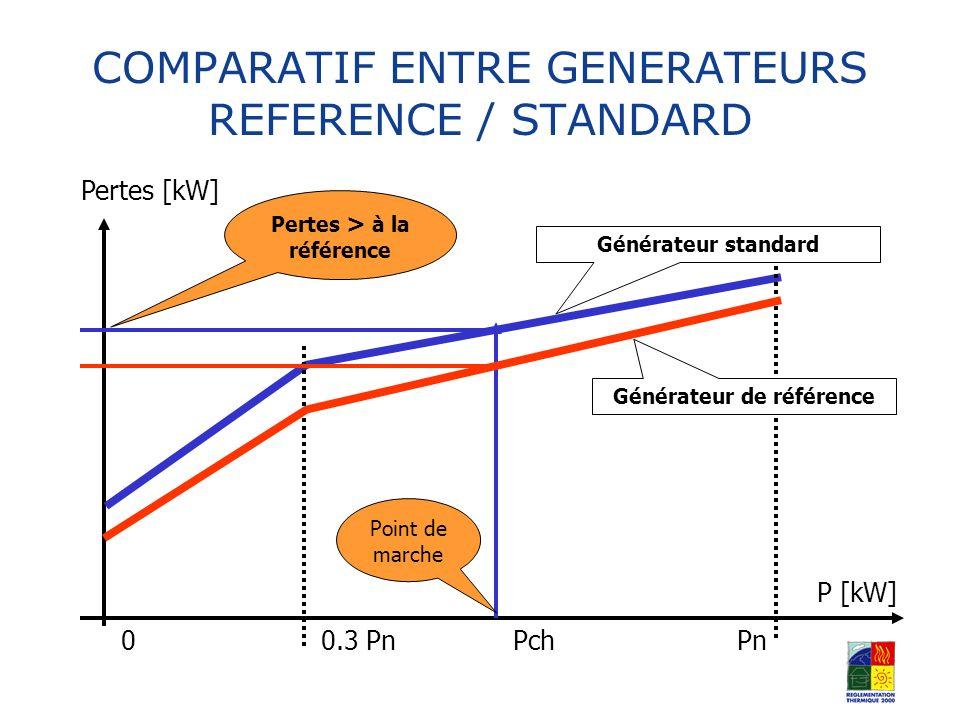 COMPARATIF ENTRE GENERATEURS REFERENCE / STANDARD