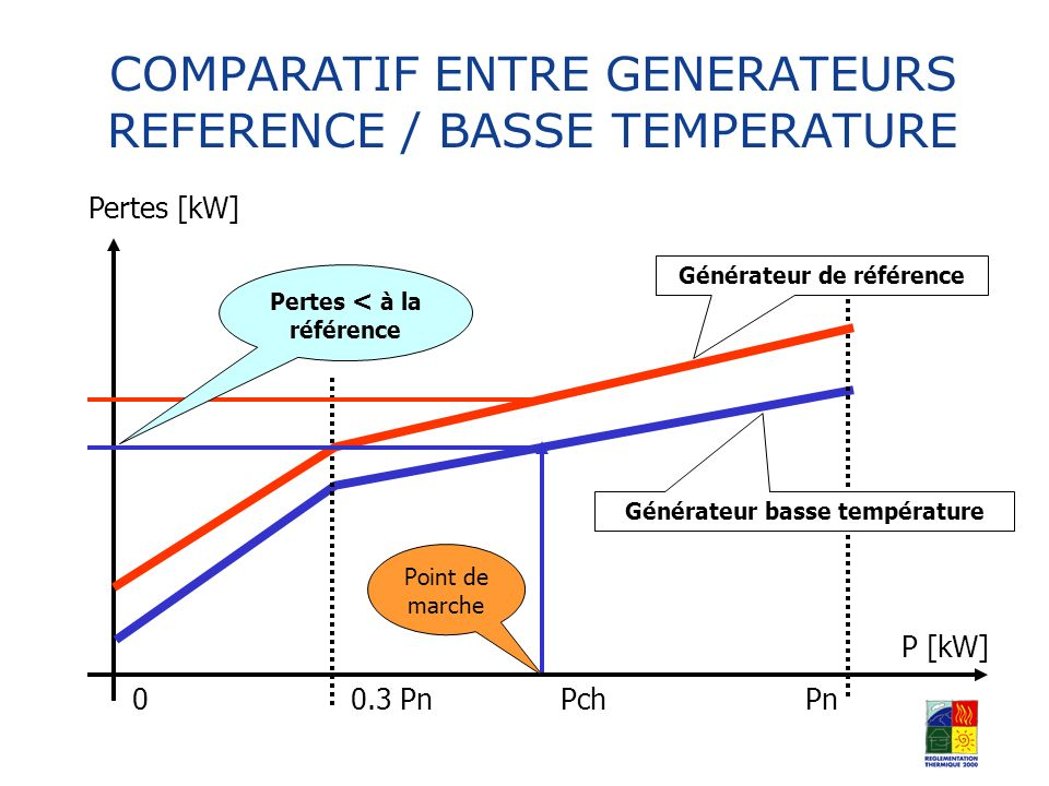 COMPARATIF ENTRE GENERATEURS REFERENCE / BASSE TEMPERATURE