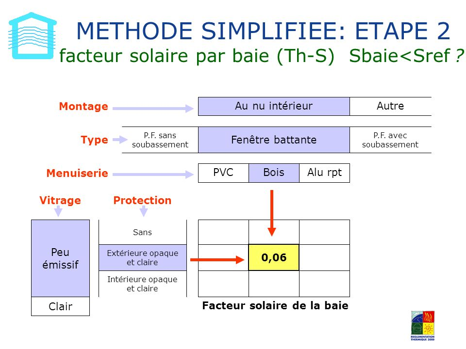 METHODE SIMPLIFIEE: ETAPE 2 facteur solaire par baie (Th-S) Sbaie<Sref