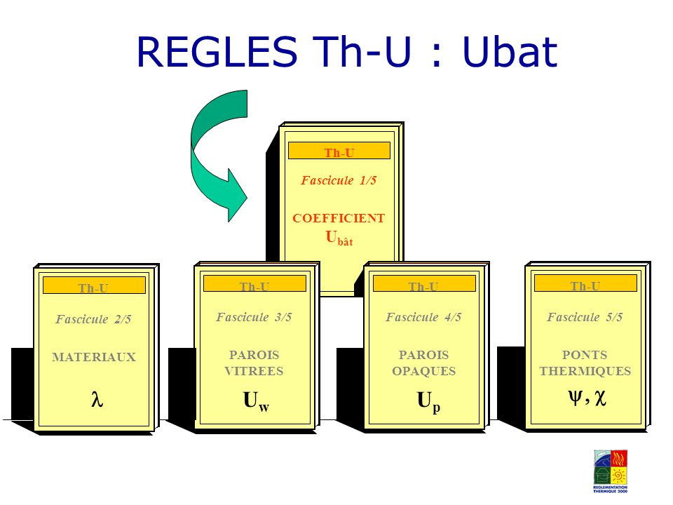 REGLES Th-U : Ubat l Uw Up y,  Th-U Fascicule 1/5 COEFFICIENT Ubât