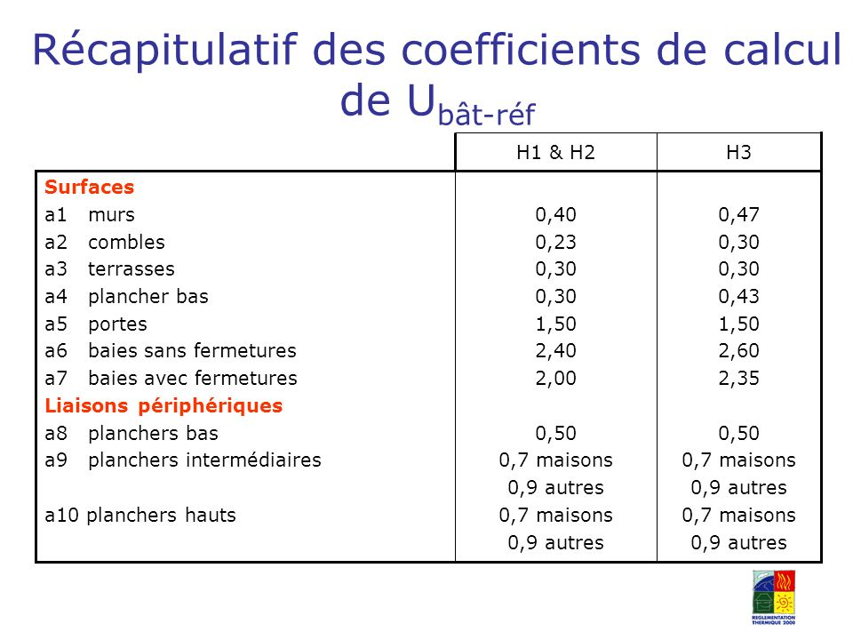 Récapitulatif des coefficients de calcul de Ubât-réf