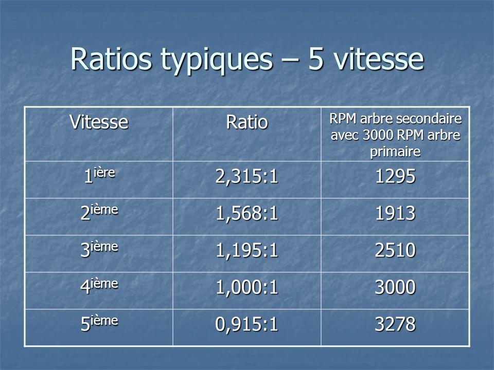 Ratios typiques – 5 vitesse